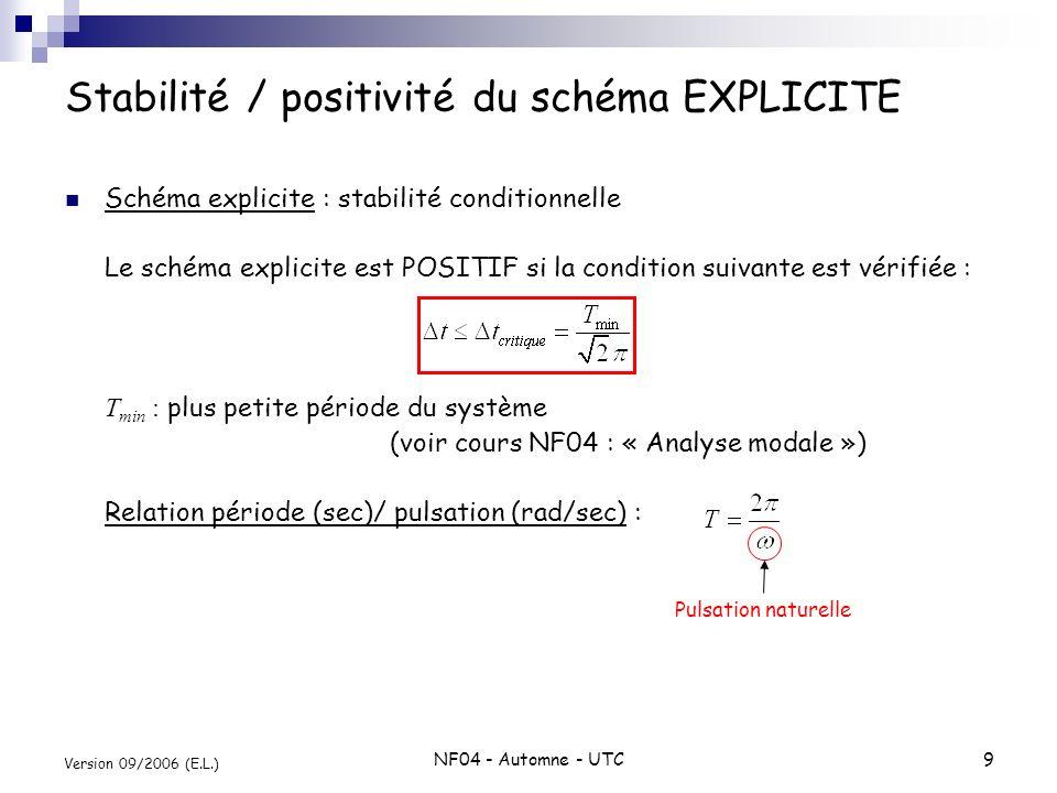 NF04 - Automne - UTC9 Version 09/2006 (E.L.) Stabilité / positivité du schéma EXPLICITE Schéma explicite : stabilité conditionnelle Le schéma explicit