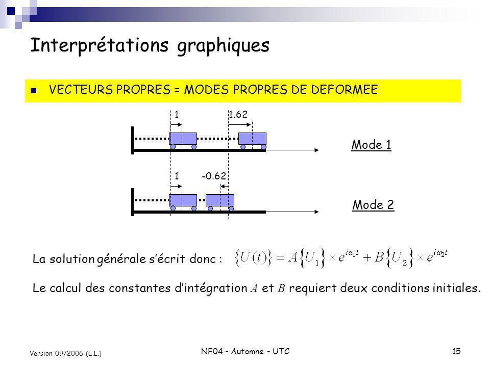 NF04 - Automne - UTC15 Version 09/2006 (E.L.) Interprétations graphiques VECTEURS PROPRES = MODES PROPRES DE DEFORMEE 1 1.62 1 -0.62 Mode 1 Mode 2 La