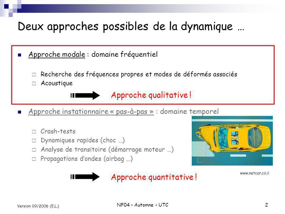 NF04 - Automne - UTC2 Version 09/2006 (E.L.) Deux approches possibles de la dynamique … Approche modale : domaine fréquentiel Recherche des fréquences