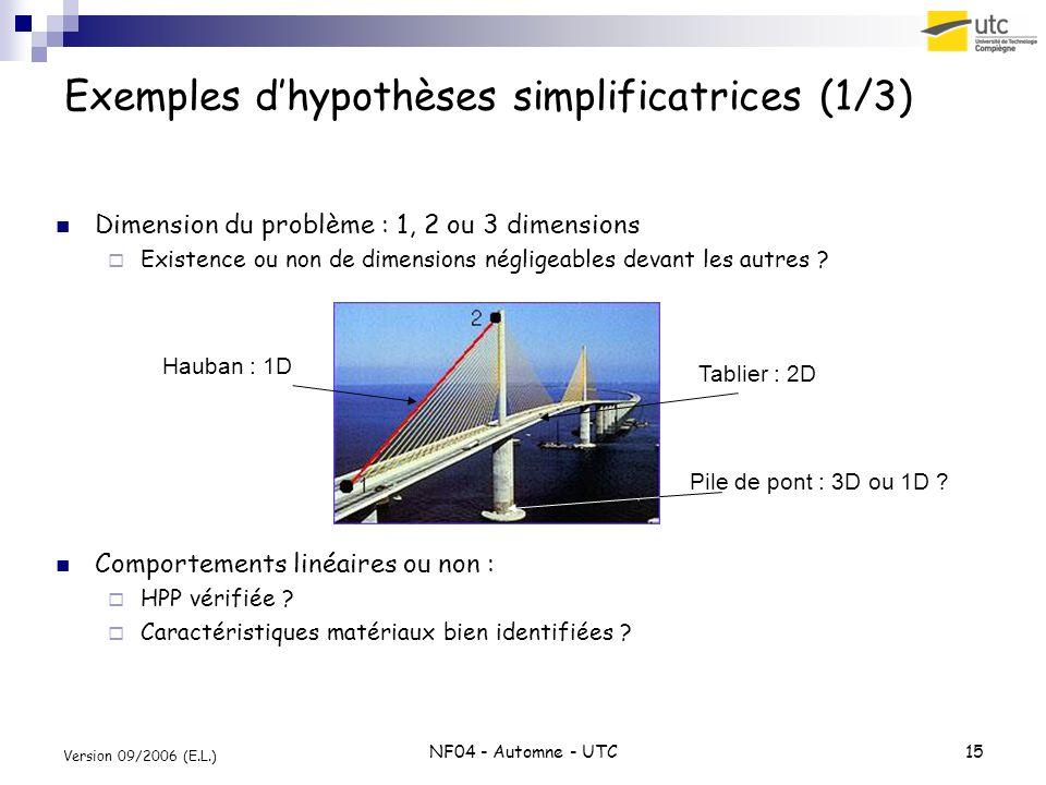 NF04 - Automne - UTC15 Version 09/2006 (E.L.) Exemples dhypothèses simplificatrices (1/3) Dimension du problème : 1, 2 ou 3 dimensions Existence ou no