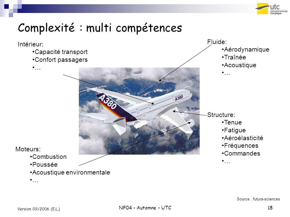 NF04 - Automne - UTC18 Version 09/2006 (E.L.) Complexité : multi compétences Structure: Tenue Fatigue Aéroélasticité Fréquences Commandes … Fluide: Aé