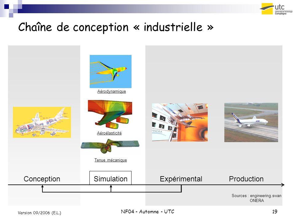 NF04 - Automne - UTC19 Version 09/2006 (E.L.) Chaîne de conception « industrielle » ConceptionSimulationExpérimentalProduction Sources : engineering.s