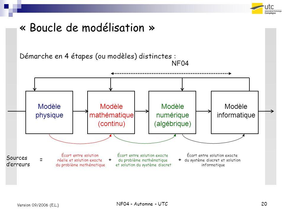 NF04 - Automne - UTC20 Version 09/2006 (E.L.) « Boucle de modélisation » Modèle physique Modèle mathématique (continu) Modèle numérique (algébrique) M