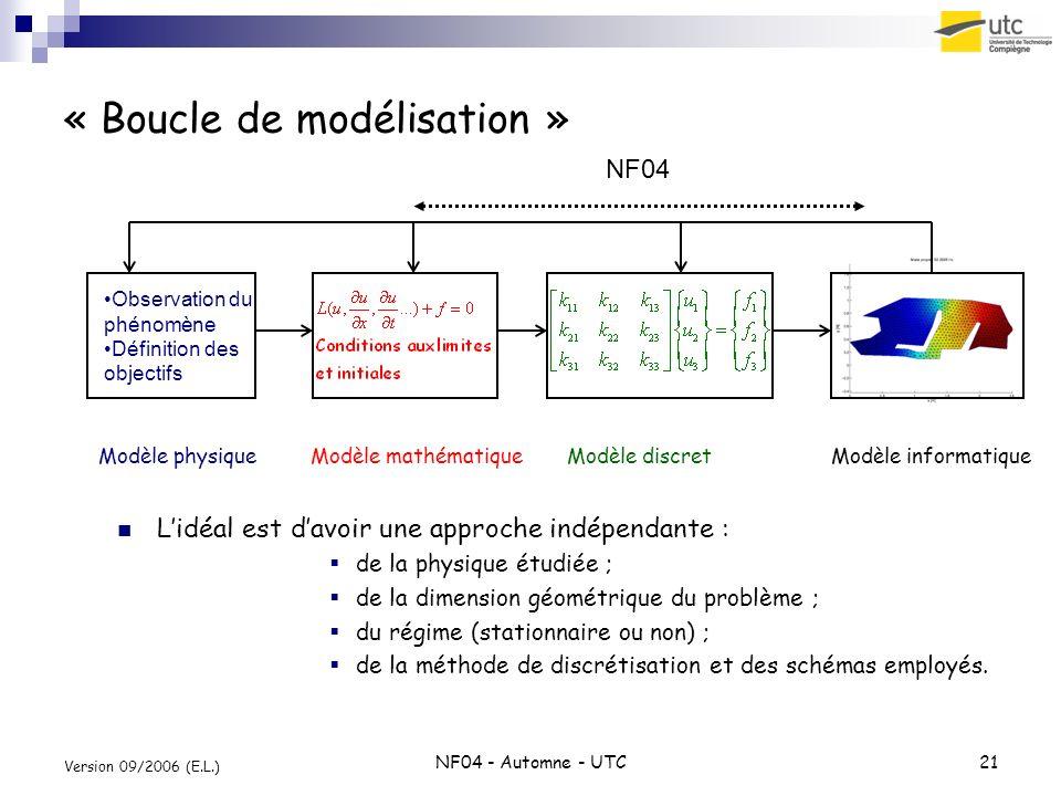 NF04 - Automne - UTC21 Version 09/2006 (E.L.) « Boucle de modélisation » Observation du phénomène Définition des objectifs NF04 Modèle mathématiqueMod