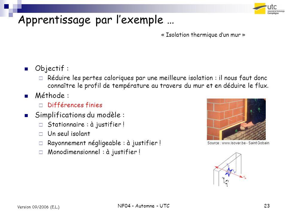 NF04 - Automne - UTC23 Version 09/2006 (E.L.) Apprentissage par lexemple … « Isolation thermique dun mur » Objectif : Réduire les pertes caloriques pa