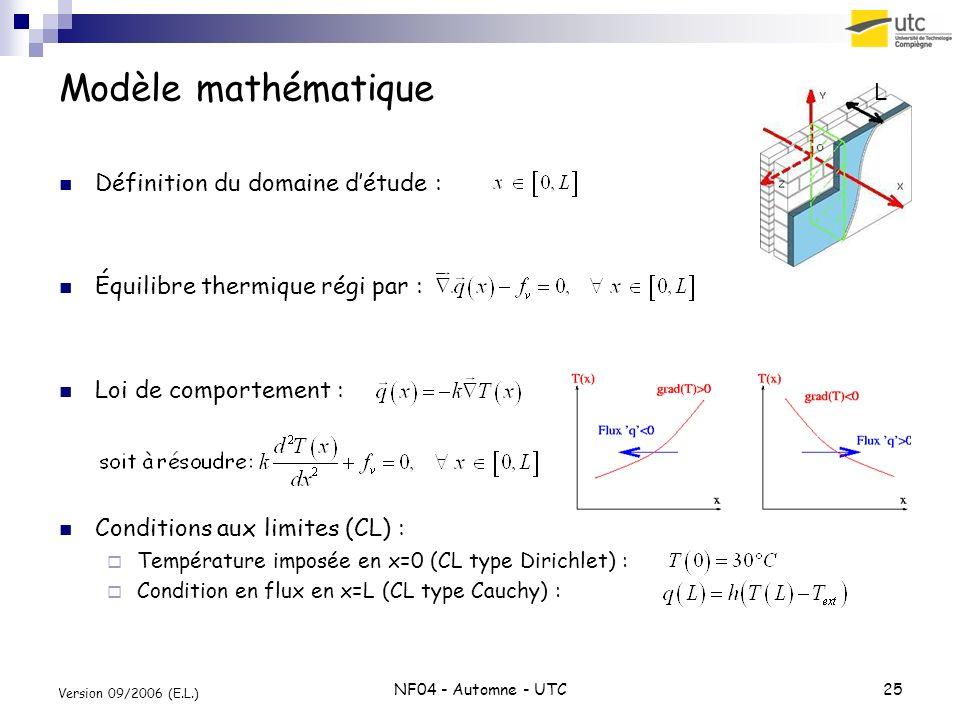 NF04 - Automne - UTC25 Version 09/2006 (E.L.) Modèle mathématique Définition du domaine détude : Équilibre thermique régi par : Loi de comportement :