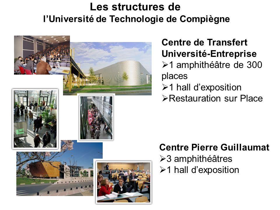 Les structures de lUniversité de Technologie de Compiègne Centre de Transfert Université-Entreprise 1 amphithéâtre de 300 places 1 hall dexposition Re