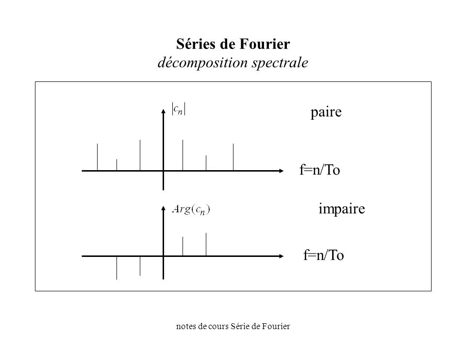notes de cours Série de Fourier Séries de Fourier décomposition spectrale f=n/To paire impaire