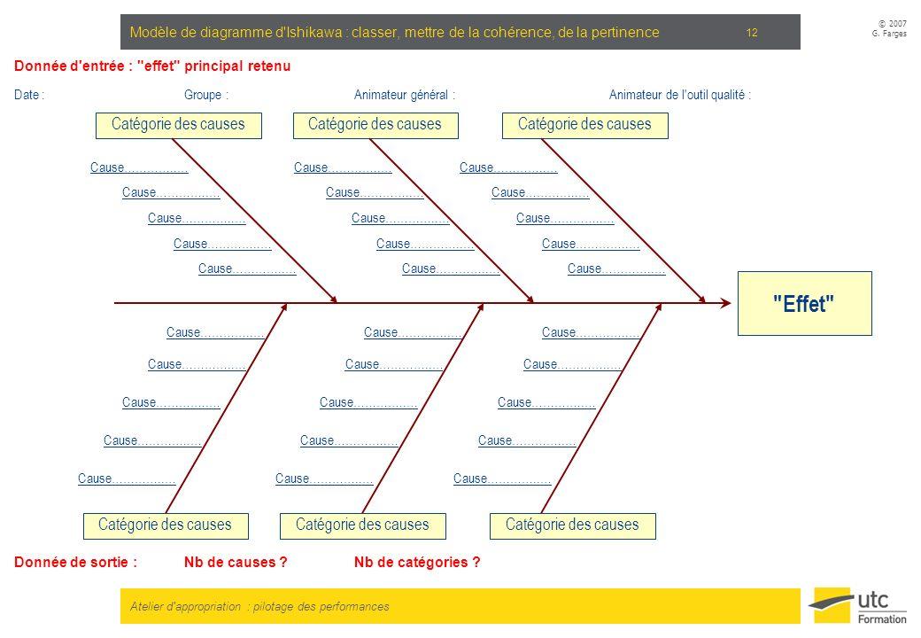 Atelier d'appropriation : pilotage des performances © 2007 G. Farges 12 Modèle de diagramme d'Ishikawa : classer, mettre de la cohérence, de la pertin