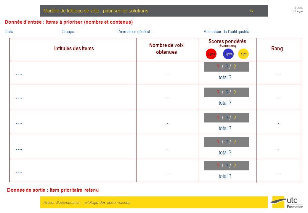Atelier d'appropriation : pilotage des performances © 2007 G. Farges 14 Modèle de tableau de vote : prioriser les solutions … Intitulés des items Nomb