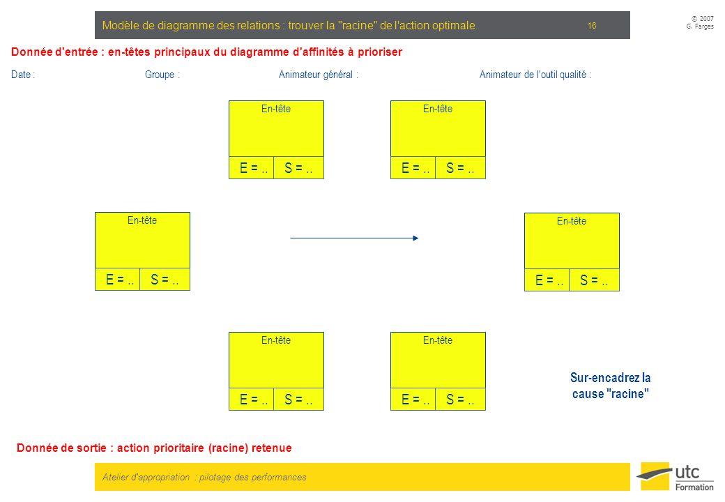 Atelier d'appropriation : pilotage des performances © 2007 G. Farges 16 Modèle de diagramme des relations : trouver la