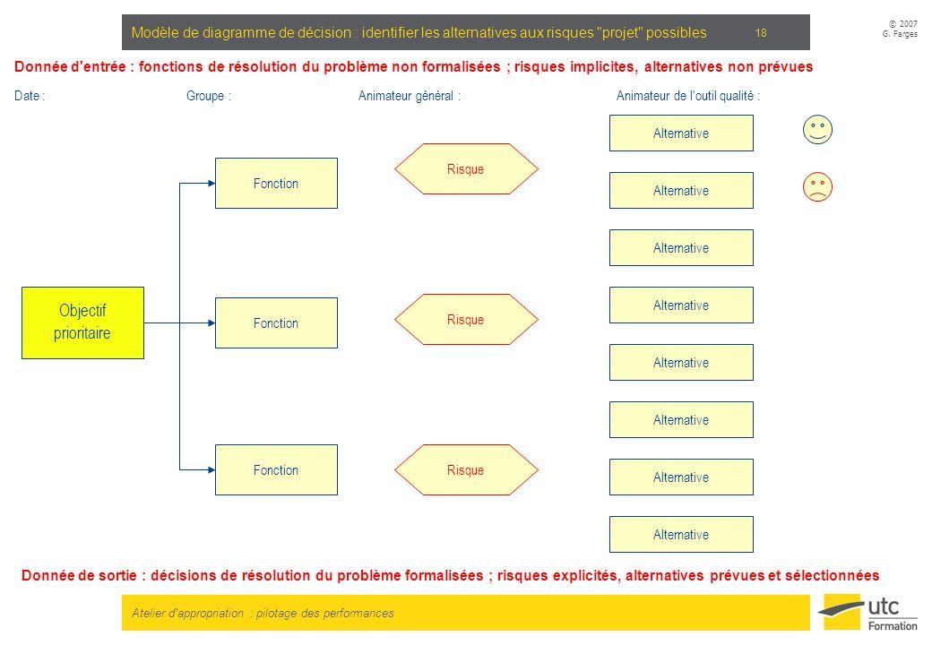 Atelier d'appropriation : pilotage des performances © 2007 G. Farges 18 Modèle de diagramme de décision : identifier les alternatives aux risques