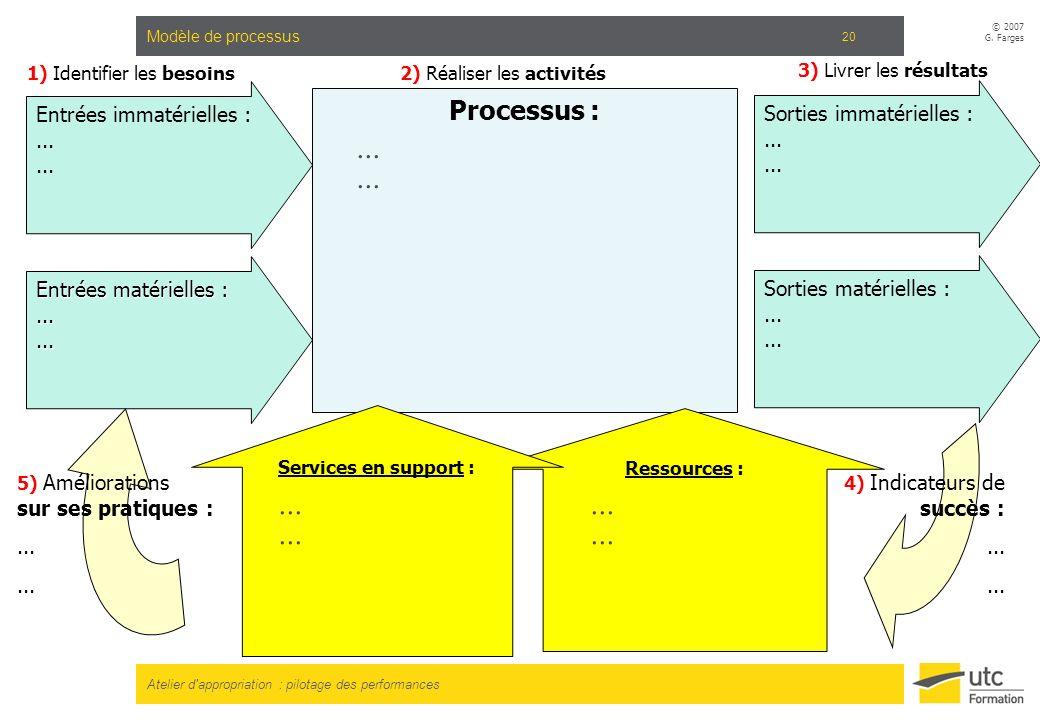 Atelier d'appropriation : pilotage des performances © 2007 G. Farges 20 Modèle de processus Processus : Entrées immatérielles :... Ressources : Servic