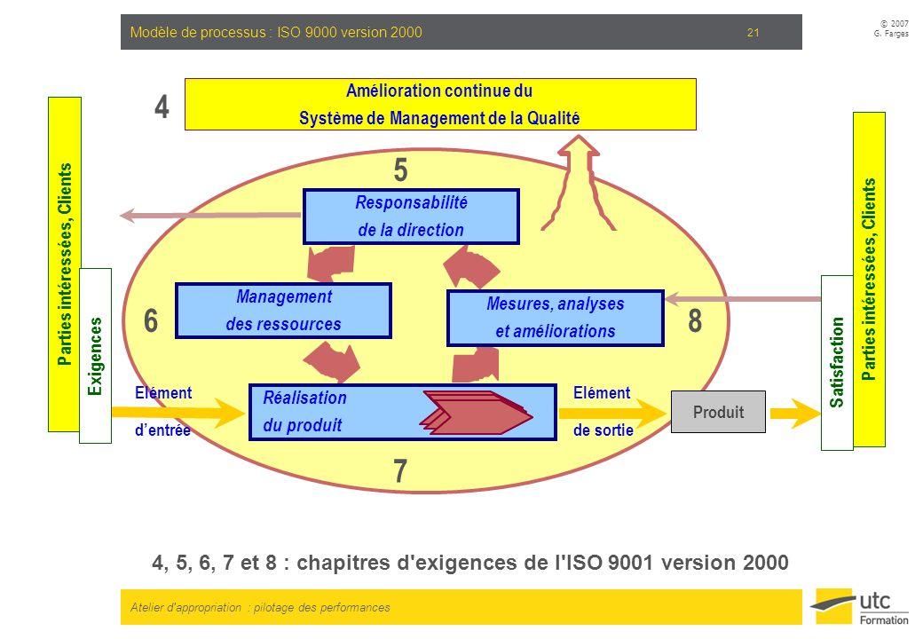 Atelier d'appropriation : pilotage des performances © 2007 G. Farges 21 Modèle de processus : ISO 9000 version 2000 Amélioration continue du Système d
