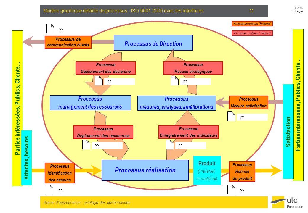 Atelier d'appropriation : pilotage des performances © 2007 G. Farges 22 Produit (matériel, immatériel) Processus mesures, analyses, améliorations Proc