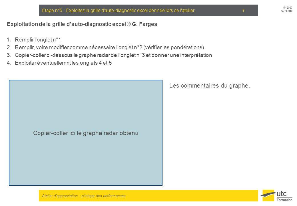 Atelier d'appropriation : pilotage des performances © 2007 G. Farges 8 Etape n°5 : Exploitez la grille d'auto-diagnostic excel donnée lors de l'atelie