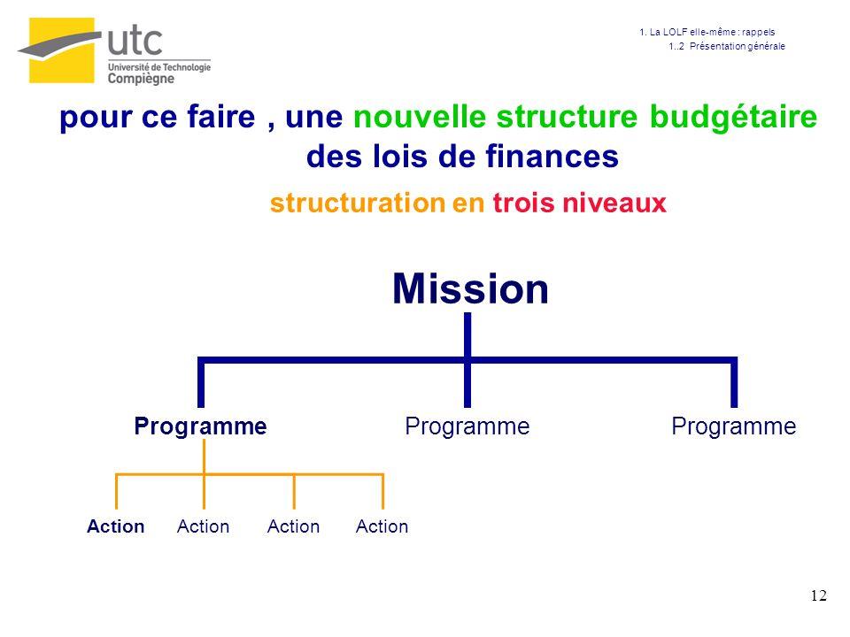 12 Mission Programme Action structuration en trois niveaux pour ce faire, une nouvelle structure budgétaire des lois de finances 1. La LOLF elle-même