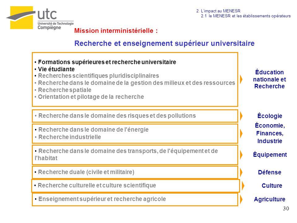 30 Éducation nationale et Recherche Formations supérieures et recherche universitaire Vie étudiante Recherches scientifiques pluridisciplinaires Reche