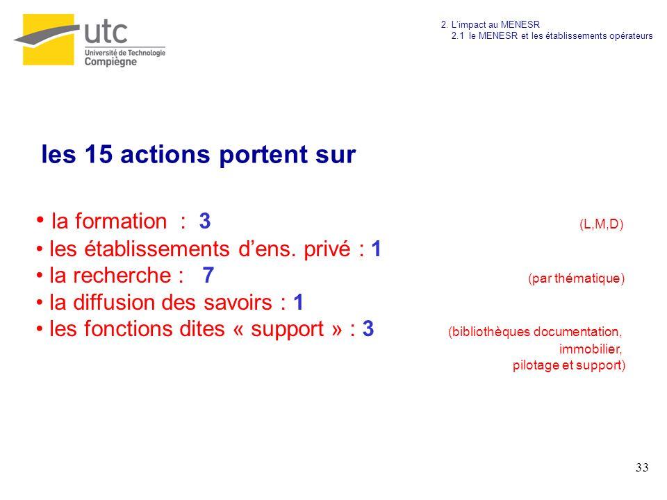 33 la formation : 3 (L,M,D) les établissements dens. privé : 1 la recherche : 7 (par thématique) la diffusion des savoirs : 1 les fonctions dites « su