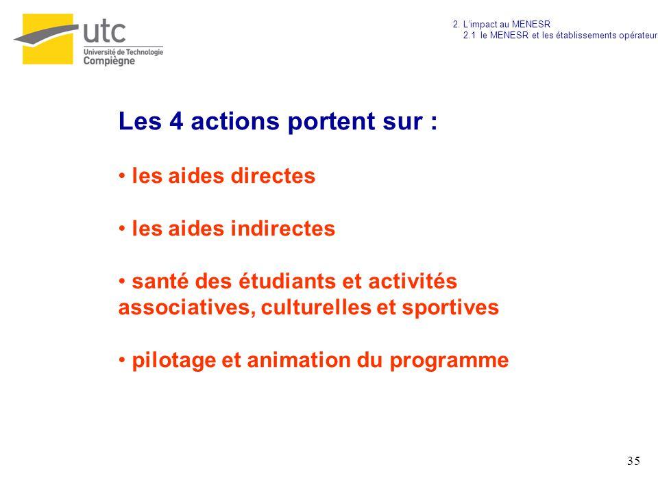 35 Les 4 actions portent sur : les aides directes les aides indirectes santé des étudiants et activités associatives, culturelles et sportives pilotag