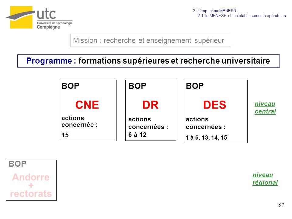 37 Mission : recherche et enseignement supérieur Programme : formations supérieures et recherche universitaire BOP Andorre + rectorats BOP CNE actions