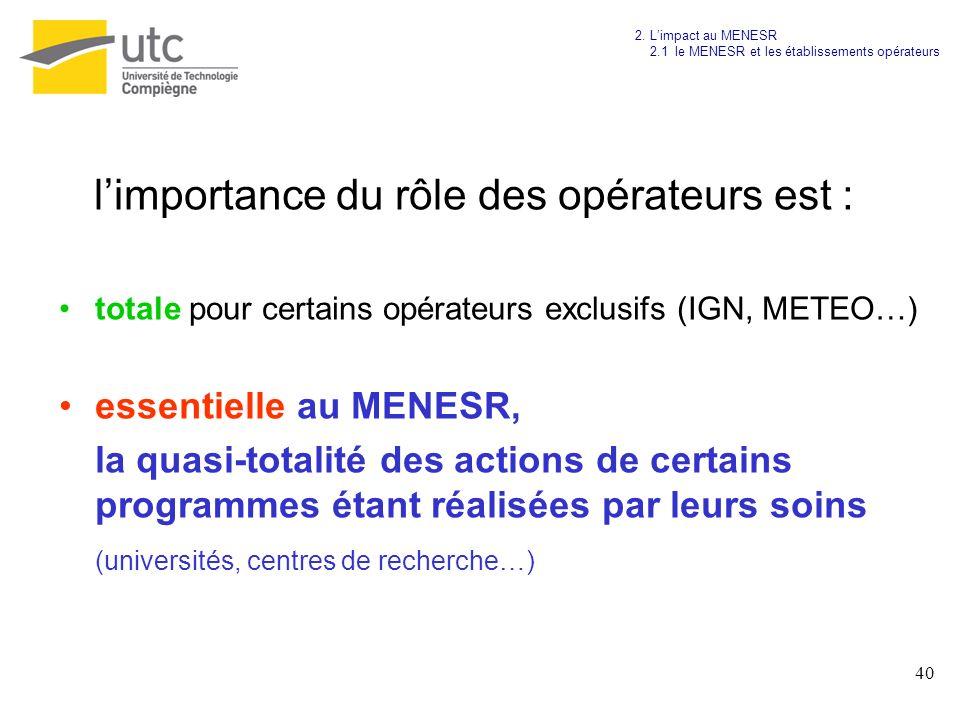 40 limportance du rôle des opérateurs est : totale pour certains opérateurs exclusifs (IGN, METEO…) essentielle au MENESR, la quasi-totalité des actio