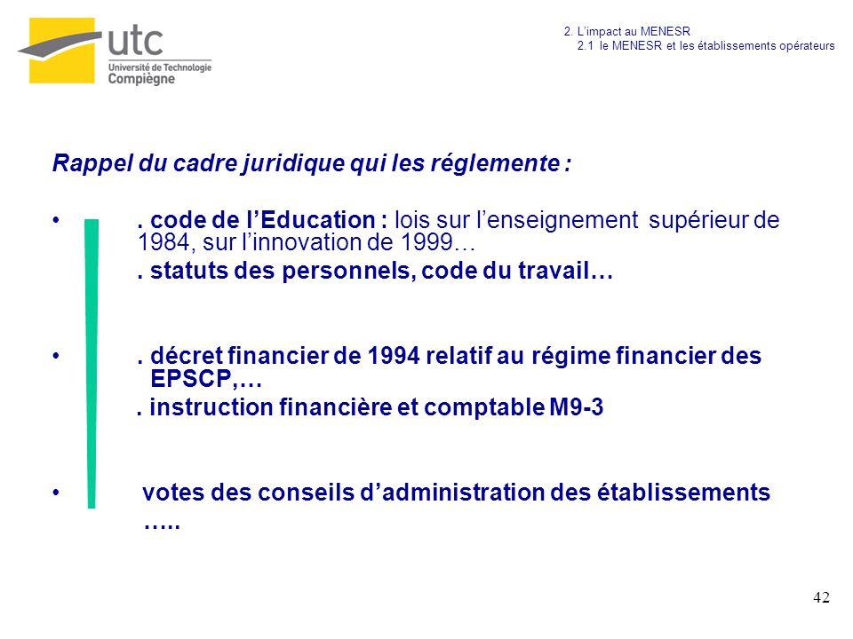 42 Rappel du cadre juridique qui les réglemente :. code de lEducation : lois sur lenseignement supérieur de 1984, sur linnovation de 1999…. statuts de