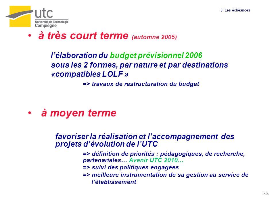 52 à très court terme (automne 2005) lélaboration du budget prévisionnel 2006 sous les 2 formes, par nature et par destinations «compatibles LOLF » =>