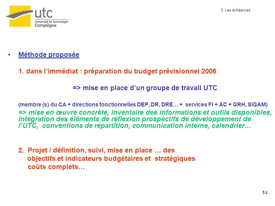 54 Méthode proposée 1. dans limmédiat : préparation du budget prévisionnel 2006 => mise en place dun groupe de travail UTC (membre (s) du CA + directi