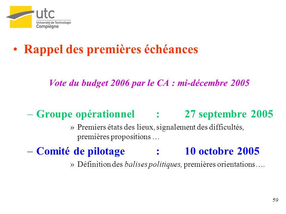 59 Rappel des premières échéances Vote du budget 2006 par le CA : mi-décembre 2005 –Groupe opérationnel:27 septembre 2005 »Premiers états des lieux, s