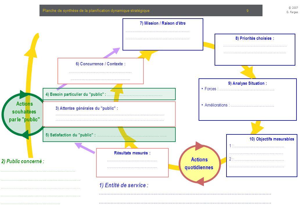 Atelier d'appropriation : outil de planification dynamique stratégique © 2007 G. Farges 9 Planche de synthèse de la planification dynamique stratégiqu