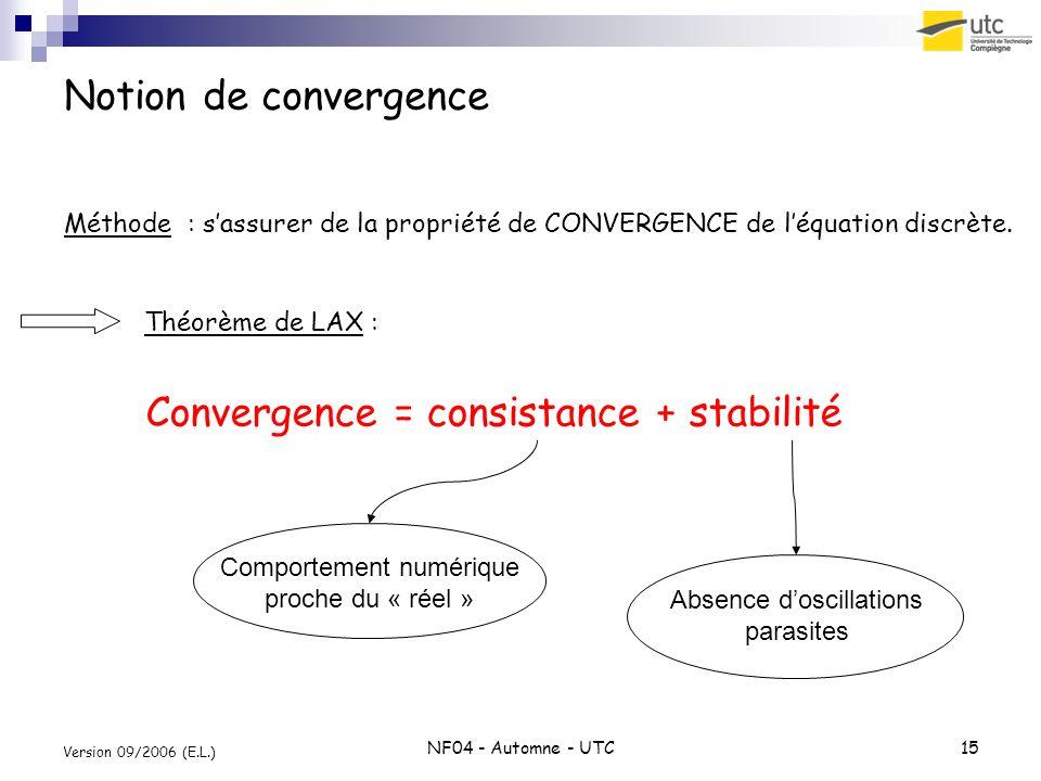 NF04 - Automne - UTC15 Version 09/2006 (E.L.) Notion de convergence Méthode : sassurer de la propriété de CONVERGENCE de léquation discrète. Convergen
