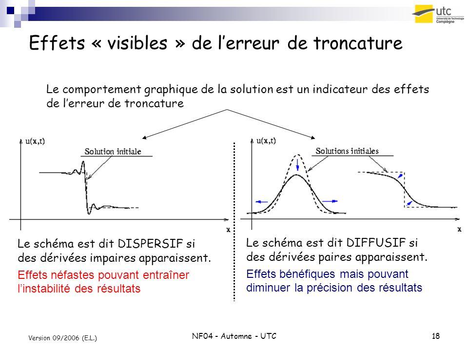 NF04 - Automne - UTC18 Version 09/2006 (E.L.) Effets « visibles » de lerreur de troncature Le schéma est dit DISPERSIF si des dérivées impaires appara