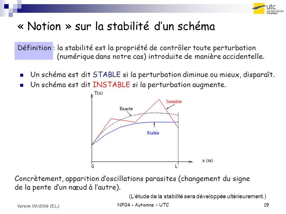 NF04 - Automne - UTC19 Version 09/2006 (E.L.) « Notion » sur la stabilité dun schéma Définition : la stabilité est la propriété de contrôler toute per