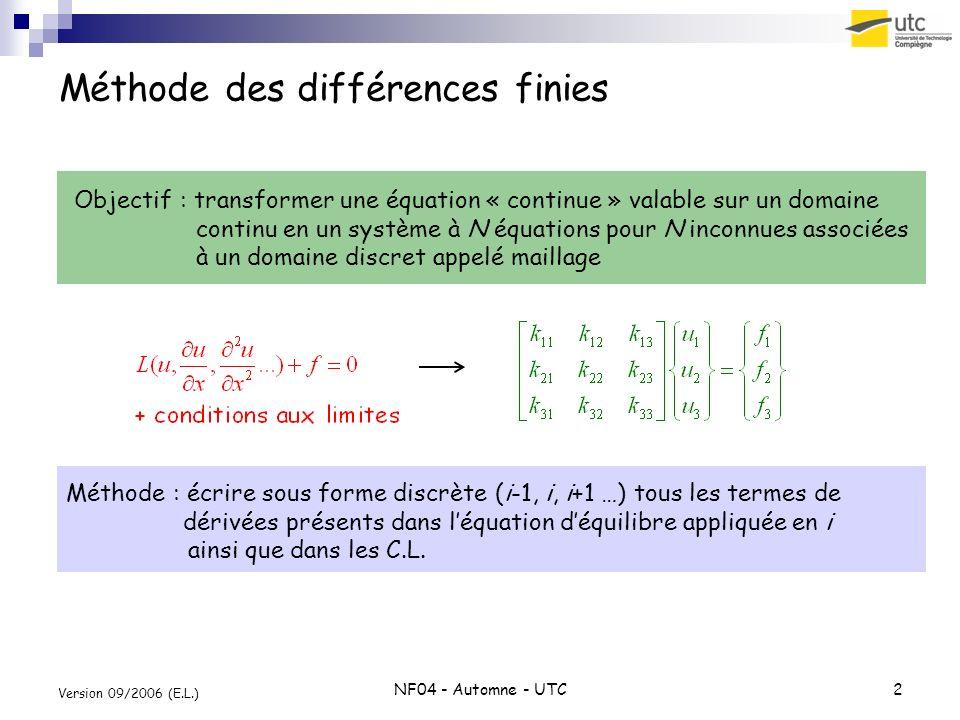 NF04 - Automne - UTC13 Version 09/2006 (E.L.) Pour résumer … Mailler le domaine Discrétiser léquation déquilibre et les conditions aux limites : En remplaçant toutes les dérivées par leur forme discrète Construire le système global En appliquant les équations discrètes sur les nœuds concernés Résoudre le système (voir TP et TD encadrés sous Matlab) Post-traiter : Tracer la solution Calculer les variables dérivées : flux (thermique), contrainte (méca) …