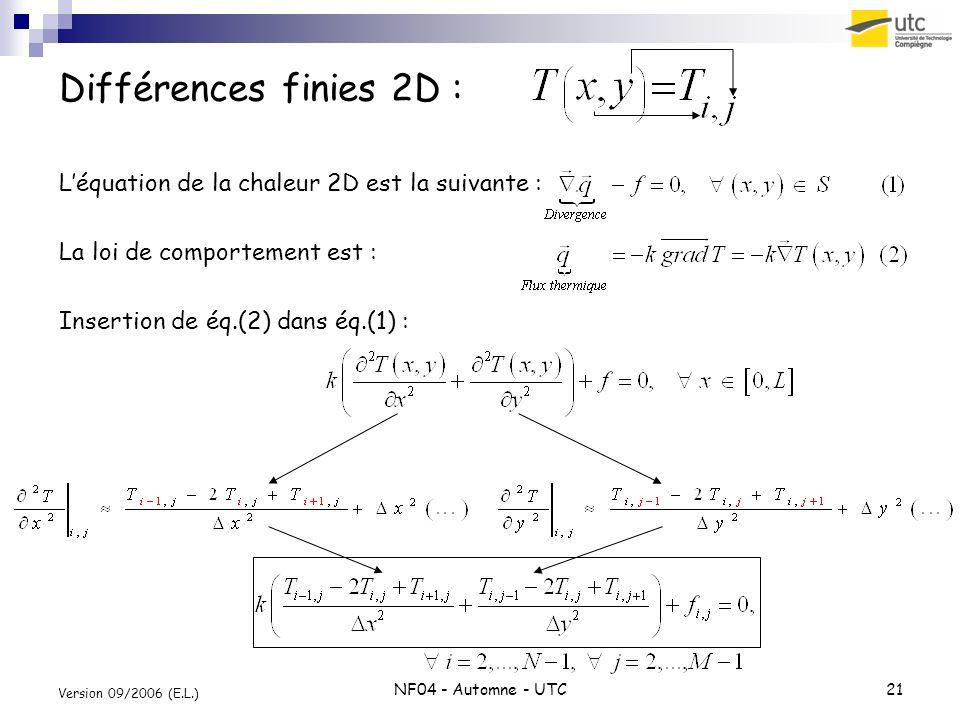 NF04 - Automne - UTC21 Version 09/2006 (E.L.) Différences finies 2D : Léquation de la chaleur 2D est la suivante : La loi de comportement est : Insert