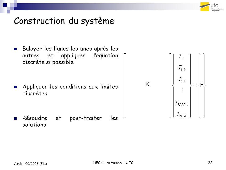 NF04 - Automne - UTC22 Version 09/2006 (E.L.) Construction du système Balayer les lignes les unes après les autres et appliquer léquation discrète si