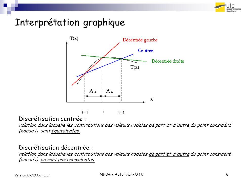 NF04 - Automne - UTC6 Version 09/2006 (E.L.) Interprétation graphique Discrétisation centrée : relation dans laquelle les contributions des valeurs no