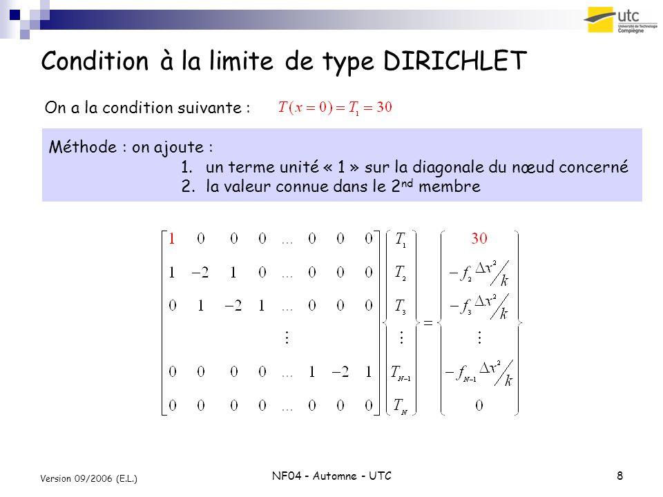 NF04 - Automne - UTC8 Version 09/2006 (E.L.) Condition à la limite de type DIRICHLET Méthode : on ajoute : 1.un terme unité « 1 » sur la diagonale du