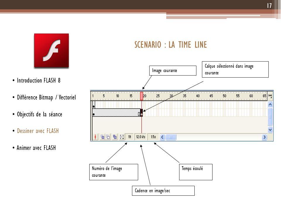 17 Introduction FLASH 8 Différence Bitmap / Vectoriel Objectifs de la séance Dessiner avec FLASH Animer avec FLASH SCENARIO : LA TIME LINE Temps écoul