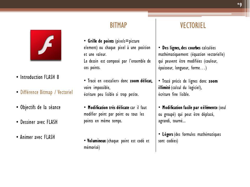 *9 Introduction FLASH 8 Différence Bitmap / Vectoriel Objectifs de la séance Dessiner avec FLASH Animer avec FLASH BITMAP VECTORIEL Grille de points (