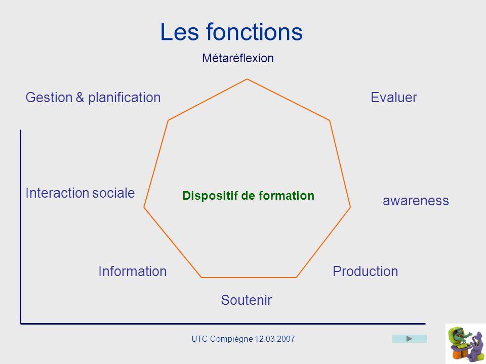 UTC Compiègne 12.03.2007 Le schéma Un schéma est un instrument dintelligibilité, une abstraction de la réalité (Stern Veyrin et Hinterseber).