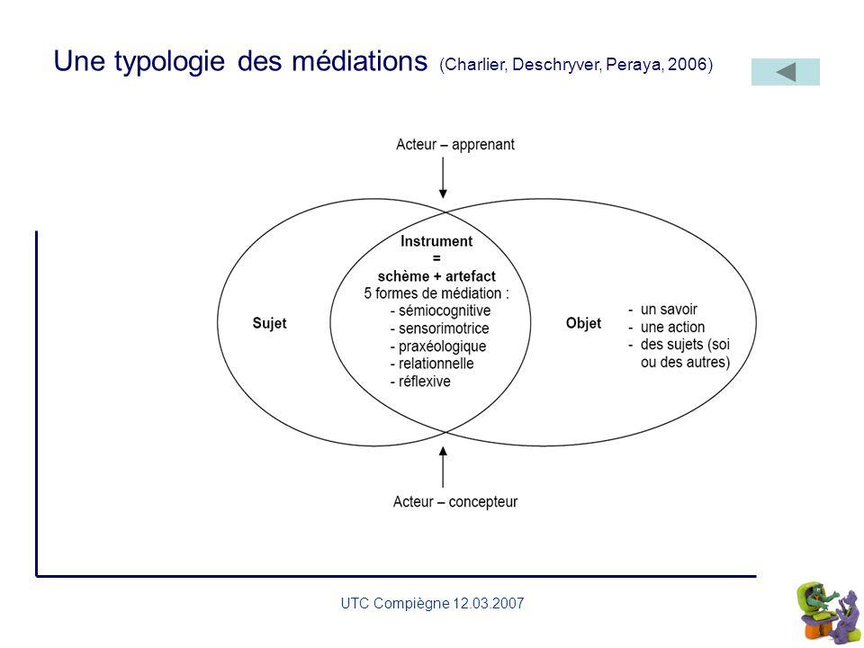 UTC Compiègne 12.03.2007 Information Production Interaction sociale Gestion & planification awareness Dispositif de formation Evaluer Soutenir Les fon