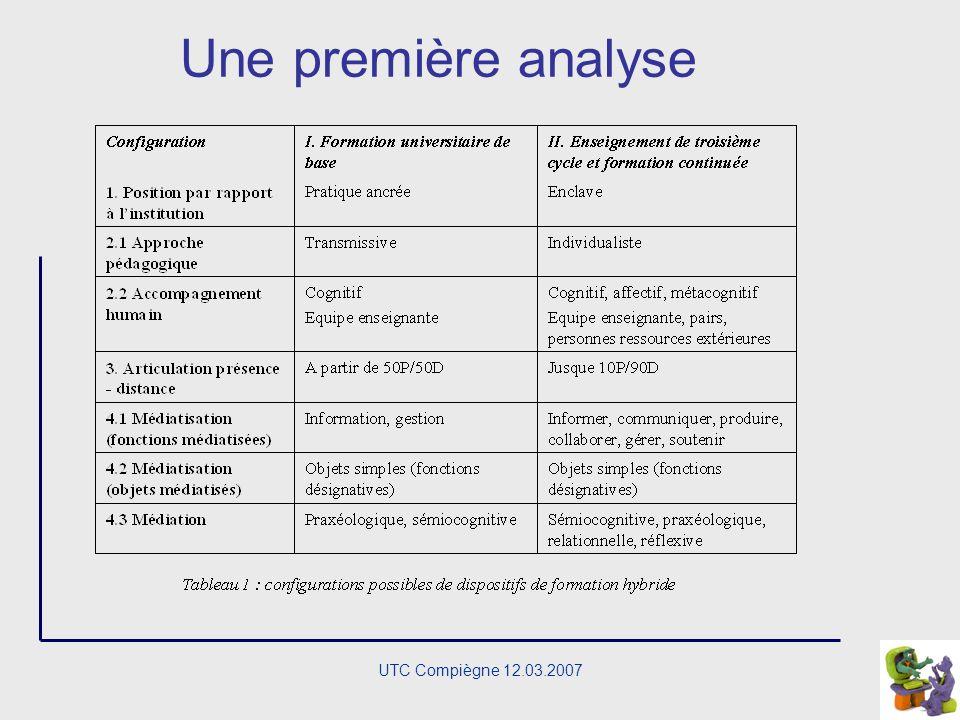 UTC Compiègne 12.03.2007 Une grille danalyse La position du dispositif relativement aux pratiques de linstitution Des dimensions innovantes caractéris