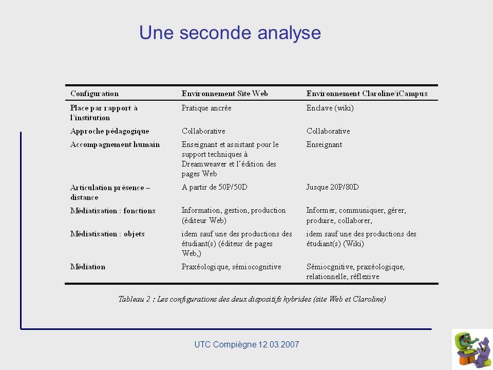 UTC Compiègne 12.03.2007 Deux dispositifs UCL-COMU COMU 2267 iCampus Scénario identique Tâches identiques Changement denvironnement Utilisation wiki e