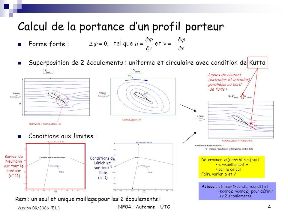 NF04 - Automne - UTC4 Version 09/2006 (E.L.) Forme forte : Superposition de 2 écoulements : uniforme et circulaire avec condition de Kutta Conditions