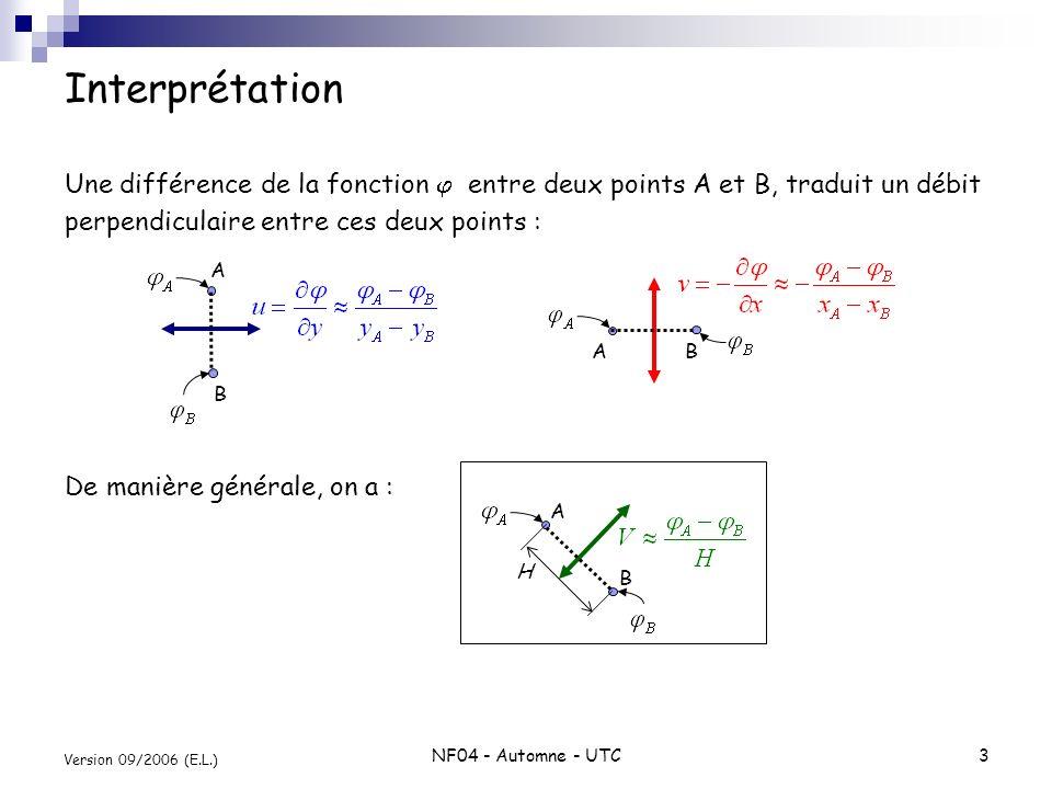 NF04 - Automne - UTC3 Version 09/2006 (E.L.) Interprétation Une différence de la fonction entre deux points A et B, traduit un débit perpendiculaire e