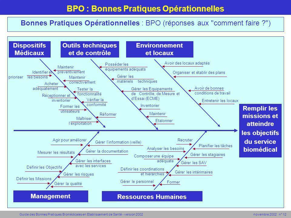 Guide des Bonnes Pratiques Biomédicales en Etablissement de Santé - version 2002 novembre 2002 n° 12 Remplir les missions et atteindre les objectifs d