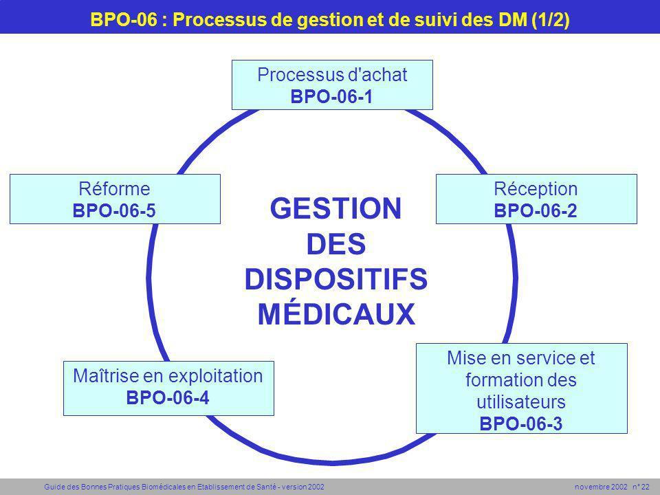 Guide des Bonnes Pratiques Biomédicales en Etablissement de Santé - version 2002 novembre 2002 n° 22 BPO-06 : Processus de gestion et de suivi des DM