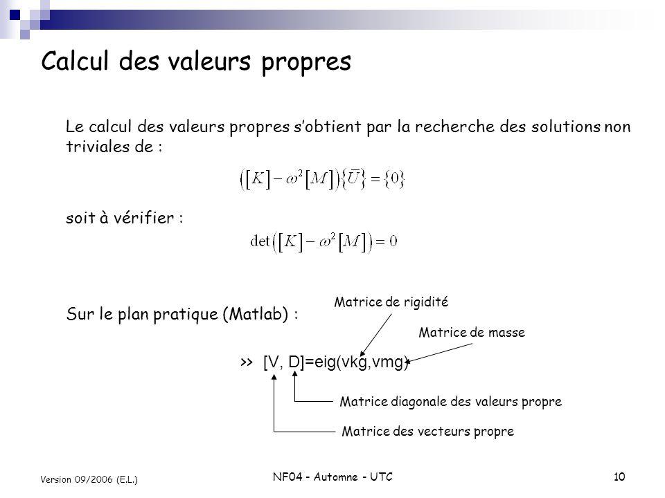 NF04 - Automne - UTC10 Version 09/2006 (E.L.) Calcul des valeurs propres Le calcul des valeurs propres sobtient par la recherche des solutions non tri